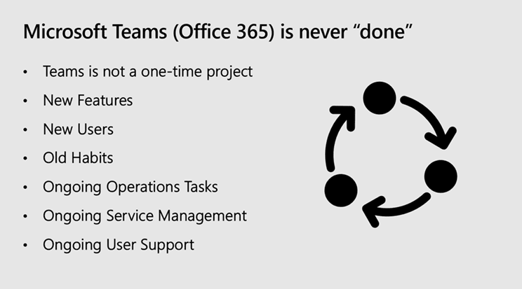"image of slide with title ""Microsoft Teams (Office 365) is never ""done"""""